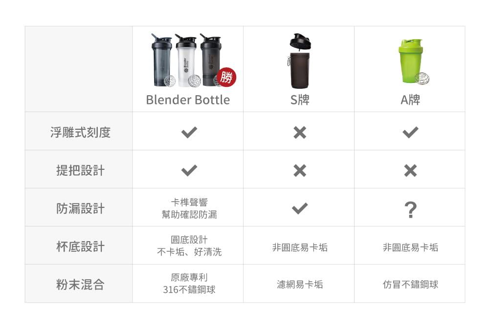 【Blender Bottle】Classic V2系列-特別款防漏搖搖杯28oz(多色) 6