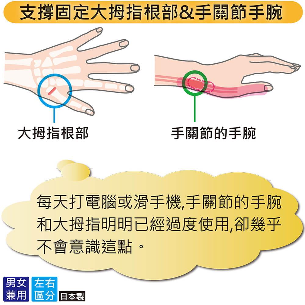 【Alphax】日本製 NEW醫護拇指護腕固定帶 5