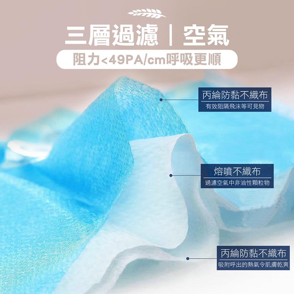 【現貨不用等】CE歐盟認證 防塵三層加厚熔噴布口罩 (非醫療) 50片/盒 3