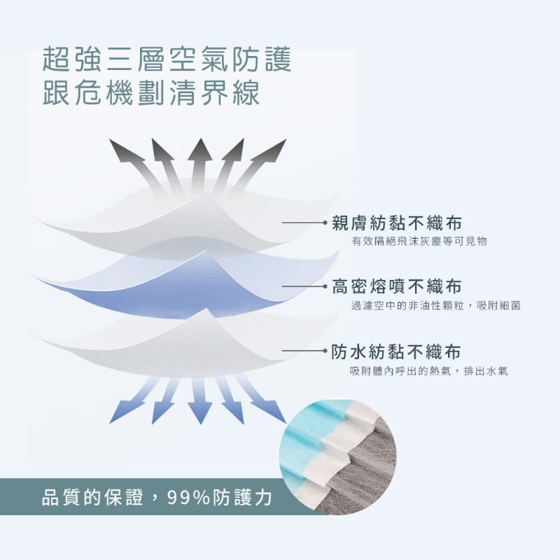 HANLIN高密度熔噴三層防護口罩 【非醫療級口罩】口罩 可塑型 可調鼻夾 透氣舒適 阻擋飛沫灰塵 5