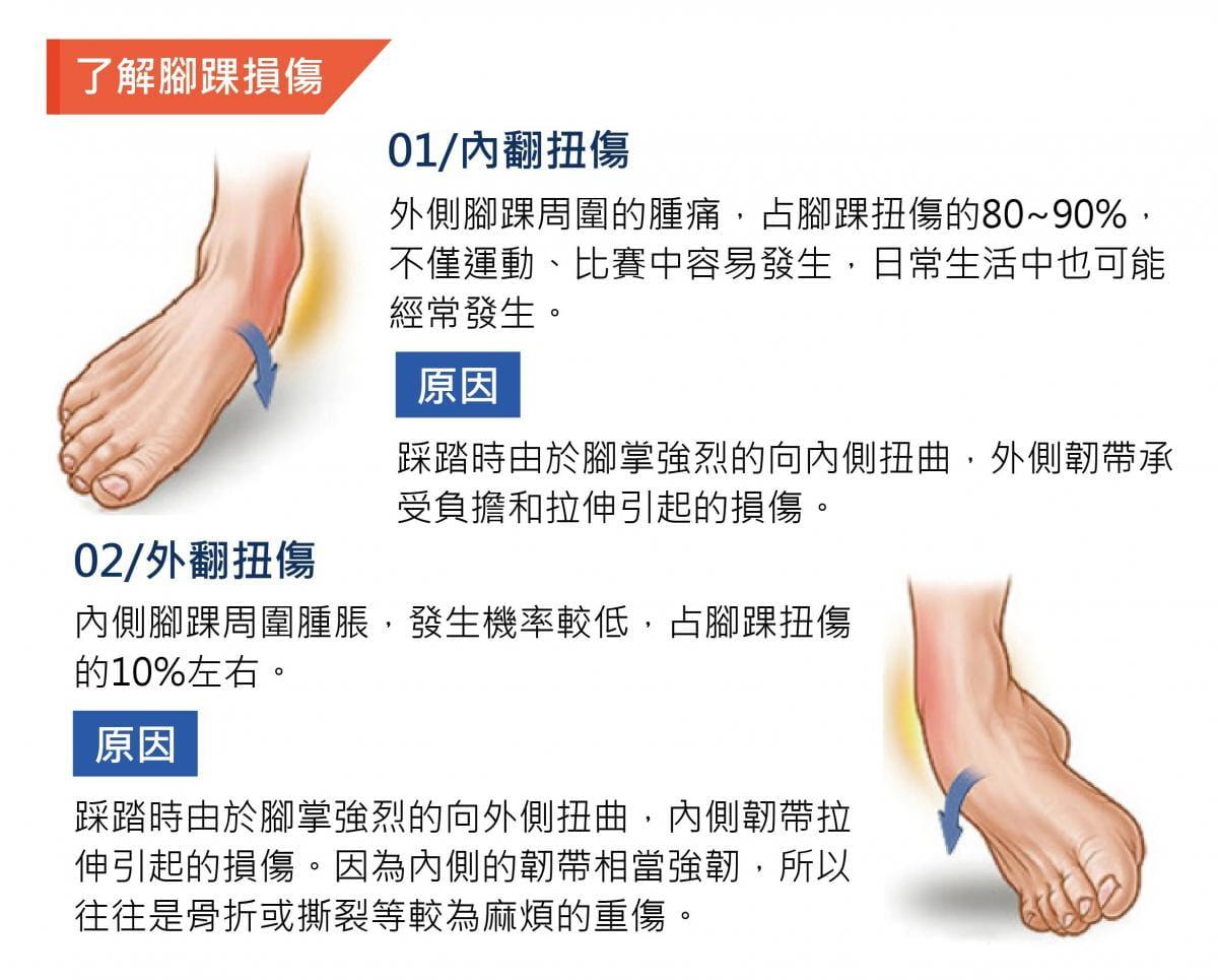 【康得適】CJ-901「阿基里斯」矽膠護踝 6