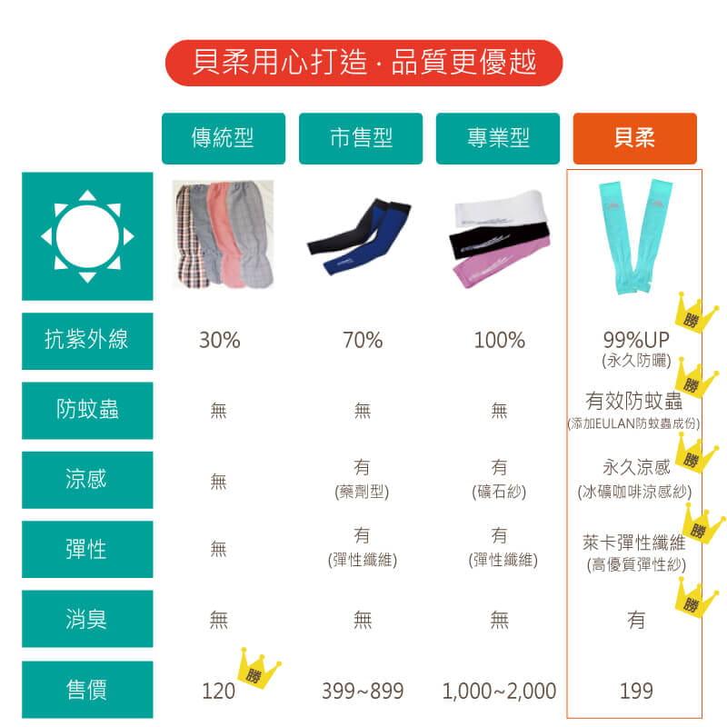 【Peilou】高效涼感機能防蚊抗UV防曬袖套_純色加大 14