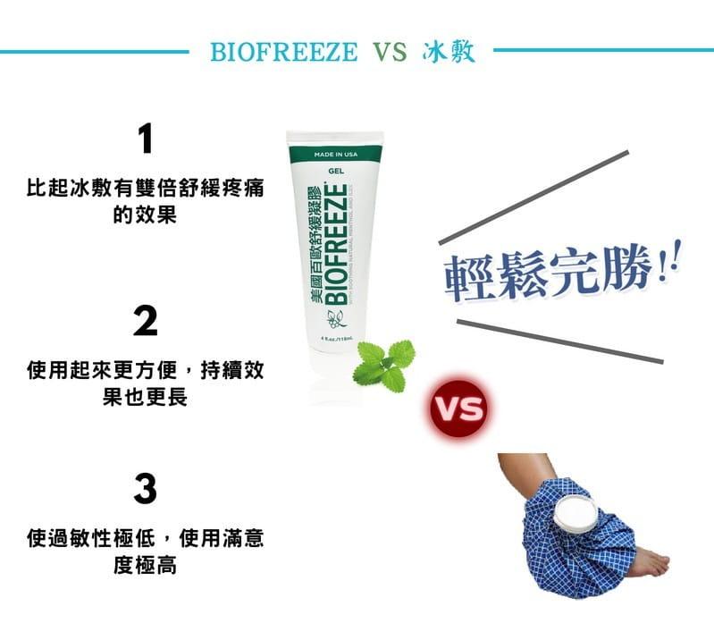 【Biofreeze】美國百歐舒緩凝膠 3