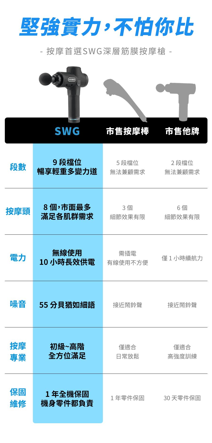【SWG】筋膜按摩槍 (保固一年/BSMI認證/送八顆按摩頭/送收納盒) 12