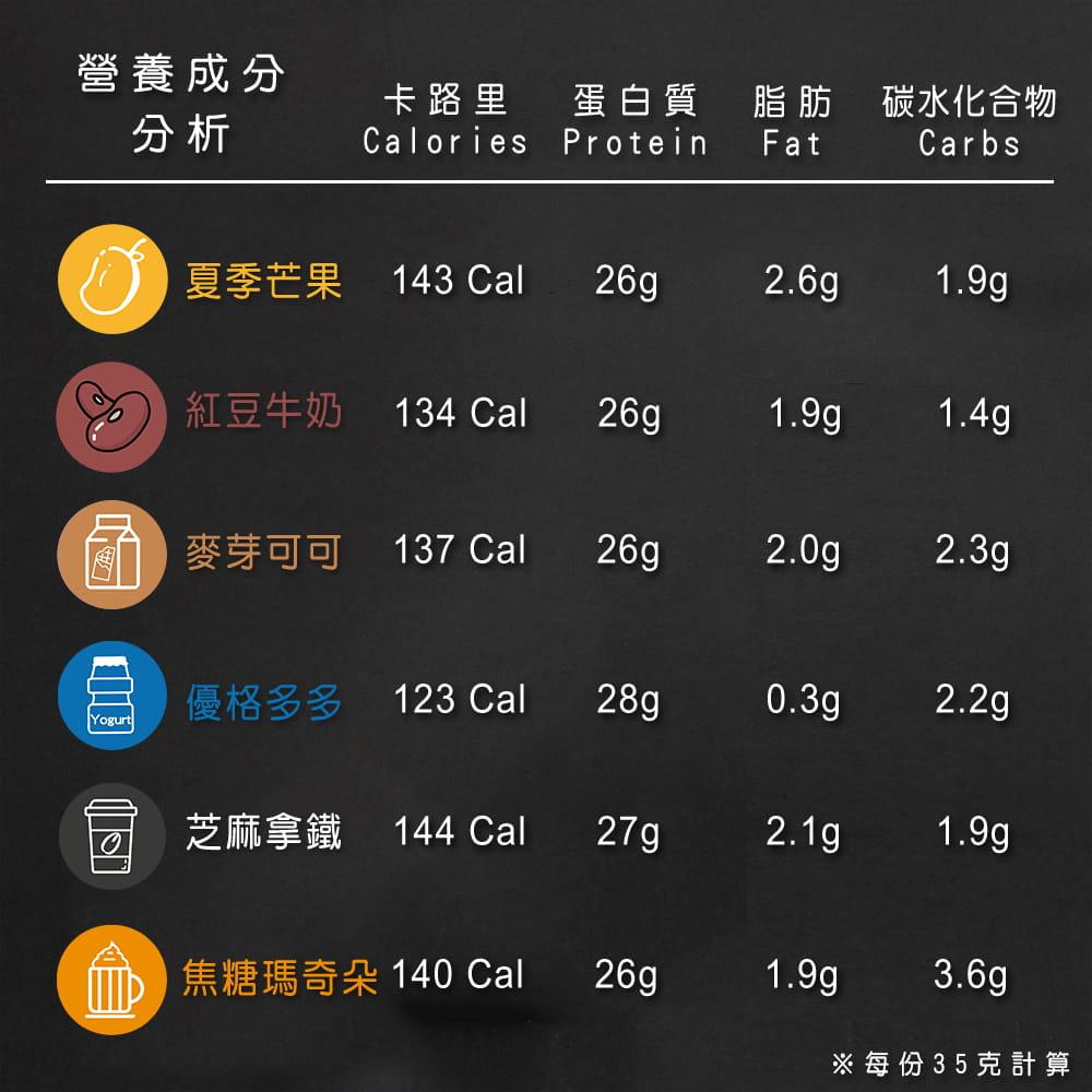 【果果堅果】 乳清蛋白-草莓牛奶(30包/盒) 5