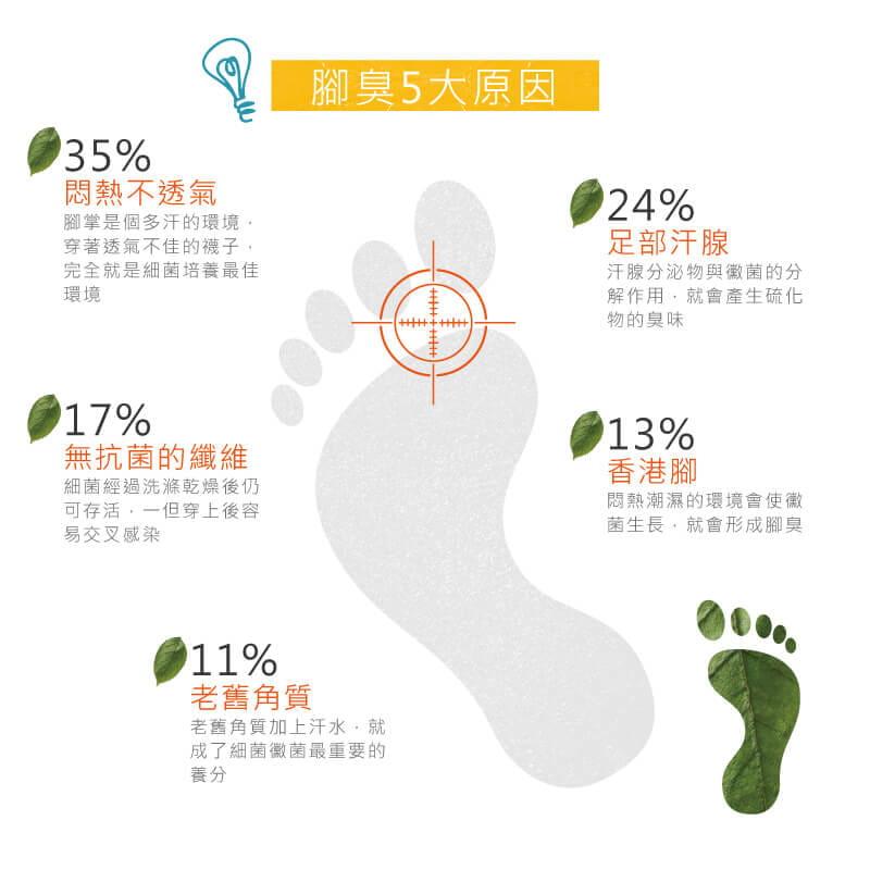 【Peilou】機能抗菌萊卡除臭船型氣墊襪(男) 9
