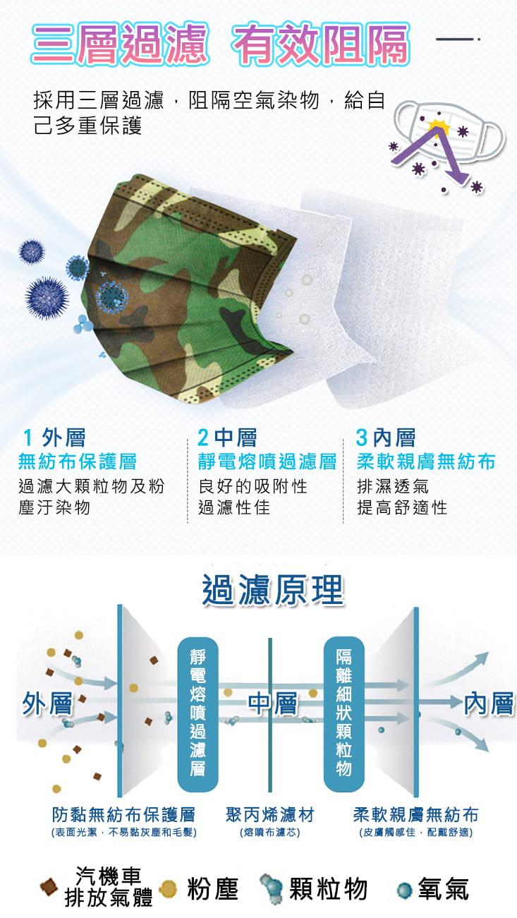 炫彩熔噴布高效防護清淨口罩(50片袋裝) 3