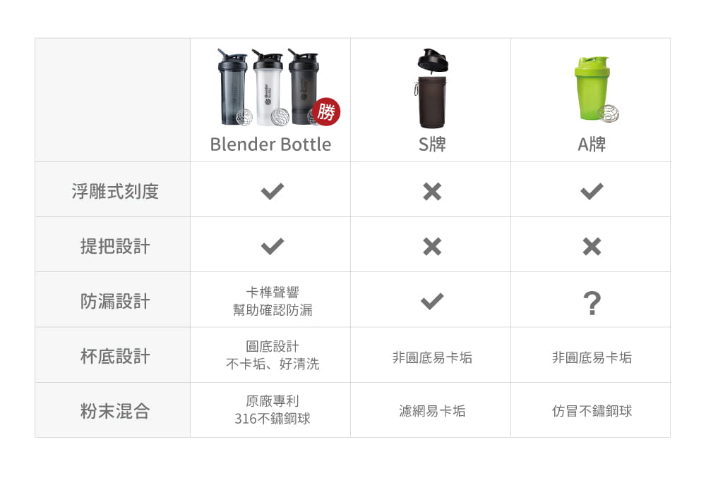 【Blender Bottle】Classic V2系列-經典防漏搖搖杯28oz 9