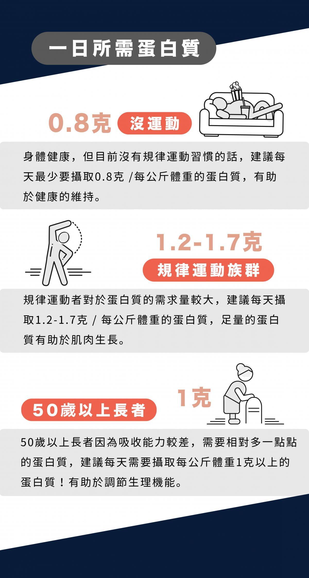 【Bioplus】濃縮乳清蛋白(抹茶)-1Kg健身包 高蛋白 低脂 WPC 6