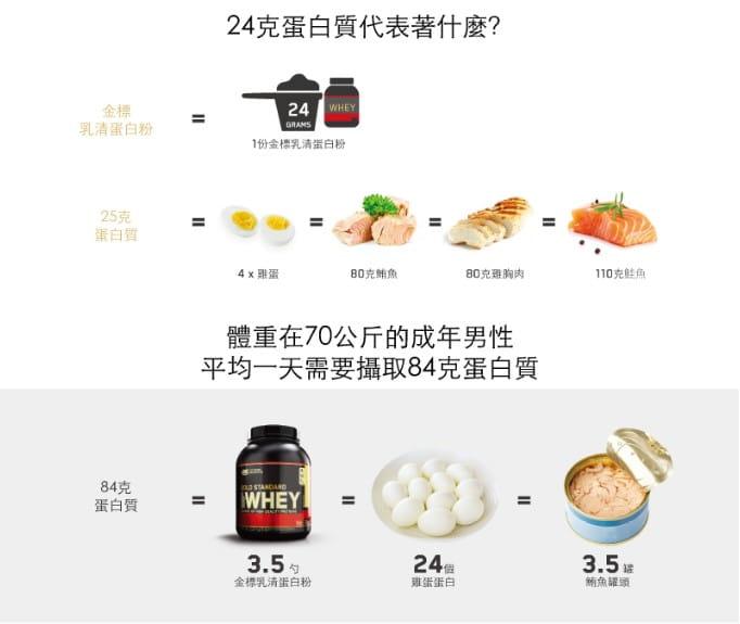 【ON 歐恩】[美國ON官方授權經銷] 金牌乳清蛋白 5磅 Whey 100% 乳清 高蛋白 5