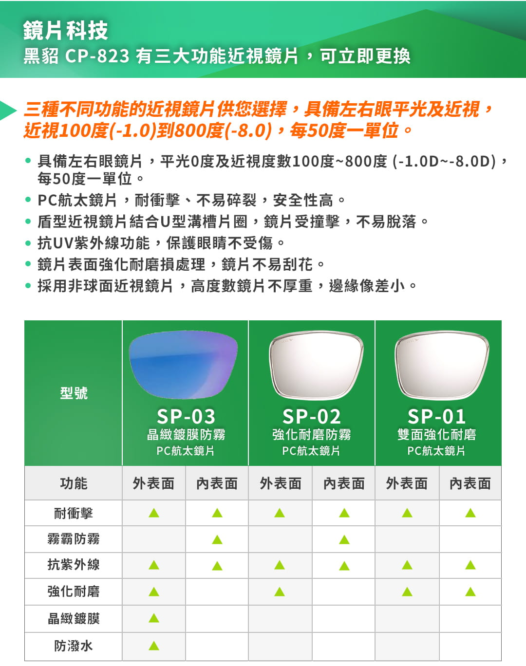 SABLE黑貂光學-專屬球類運動眼鏡CP-823(標準款-無保護墊)+SP-03(平光精緻鍍膜鏡片) 14
