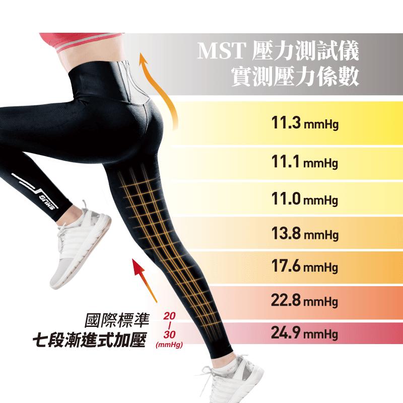 【sNug】專利5合1體態調整機能壓縮褲 民視消費高手缺貨秒殺款 健康回正褲 塑身加壓褲 6