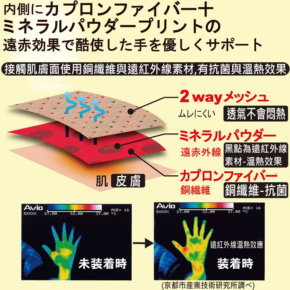 【Alphax】日本製 遠紅外線拇指護腕固定帶 2