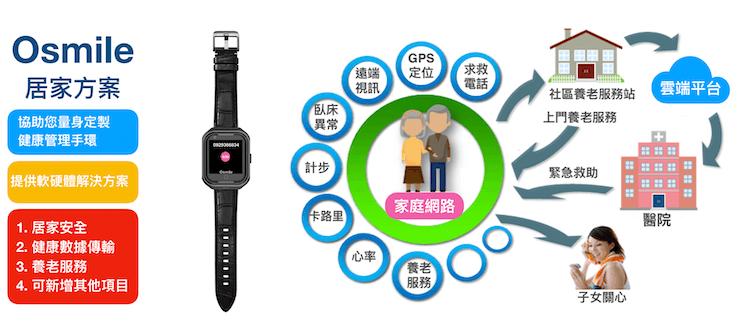 【Osmile】老人專屬智能通話求救手錶 13