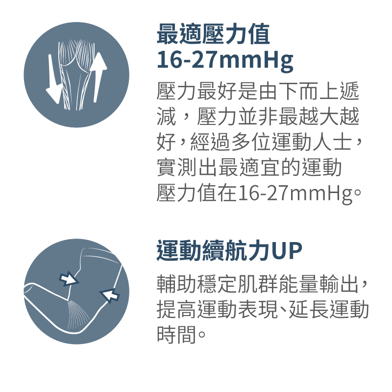 【sNug】味全龍聯名打擊袖套 國際級七段漸進式壓力 德國醫療級機台織造 4