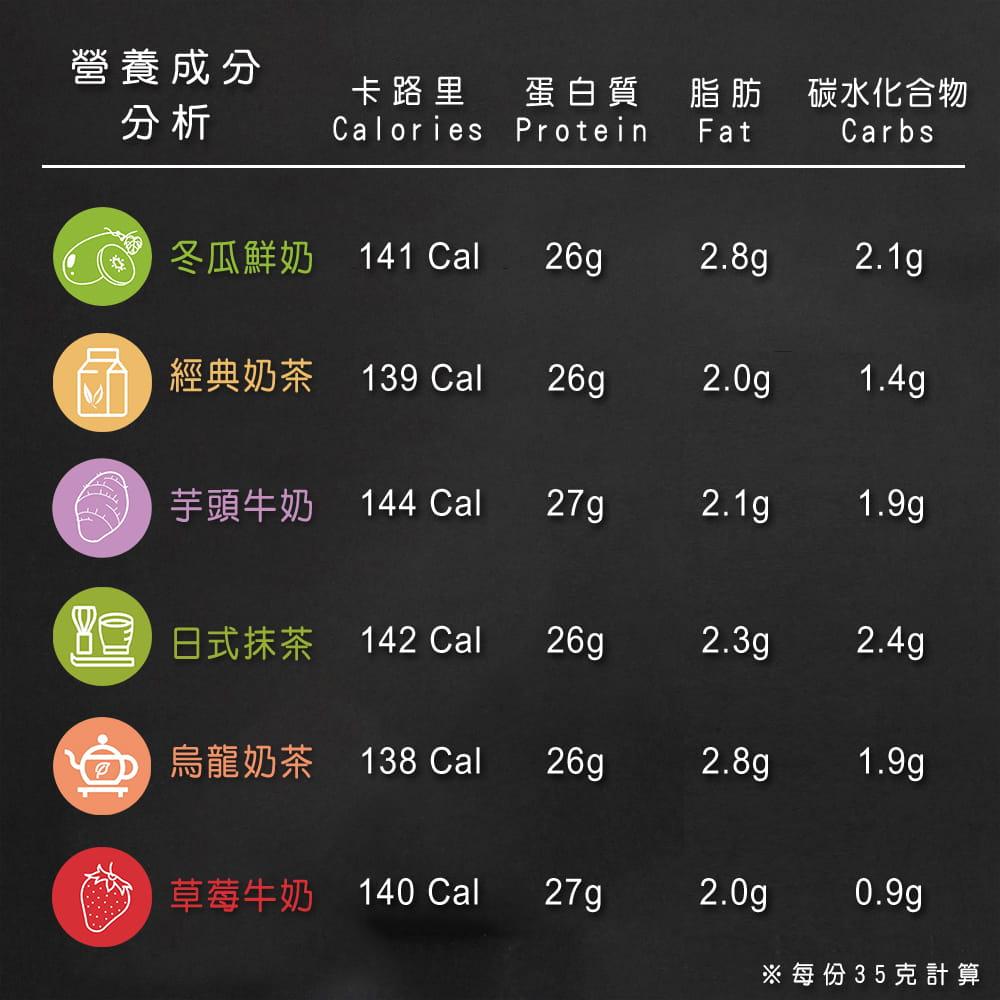 【果果堅果】乳清蛋白(30包/盒)+Blender搖搖杯任選 3