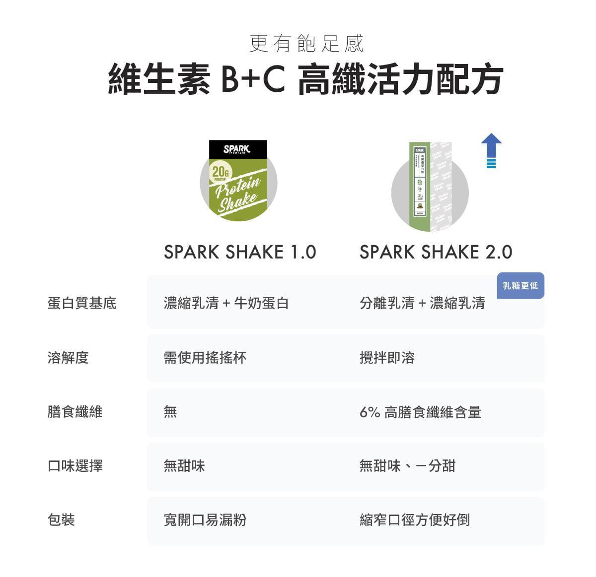 【Spark Protein】Spark Shake 高纖優蛋白飲 - 綜合口味隨手包 3