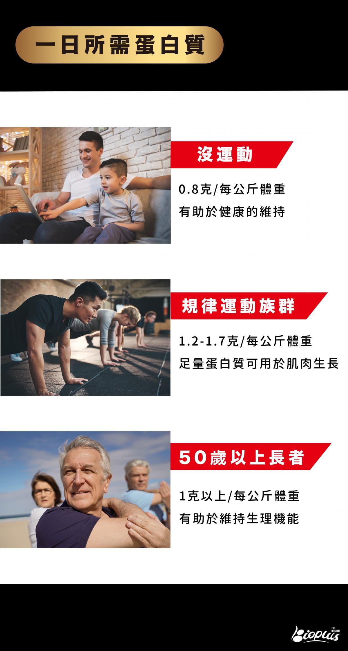 【Bioplus】濃縮乳清蛋白(原味)-60入健身盒 高蛋白 低脂 WPC 6